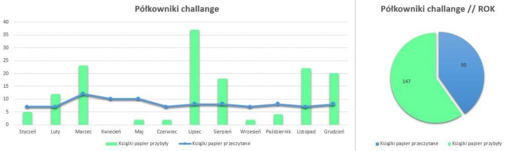 Podsumowanie miesiąca grudzień 2020 // Półkowniki challenge