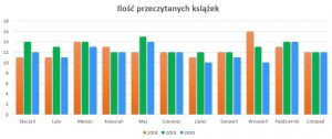 Podsumowanie miesiąca listopad 2020 // Ilość przeczytanych książek