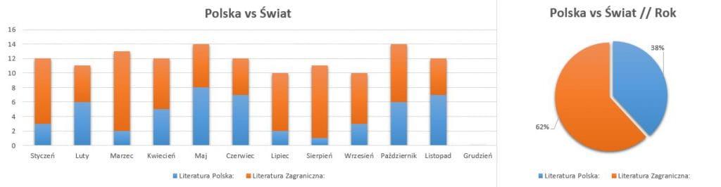Podsumowanie miesiąca listopad 2020 // Polska vs Świat