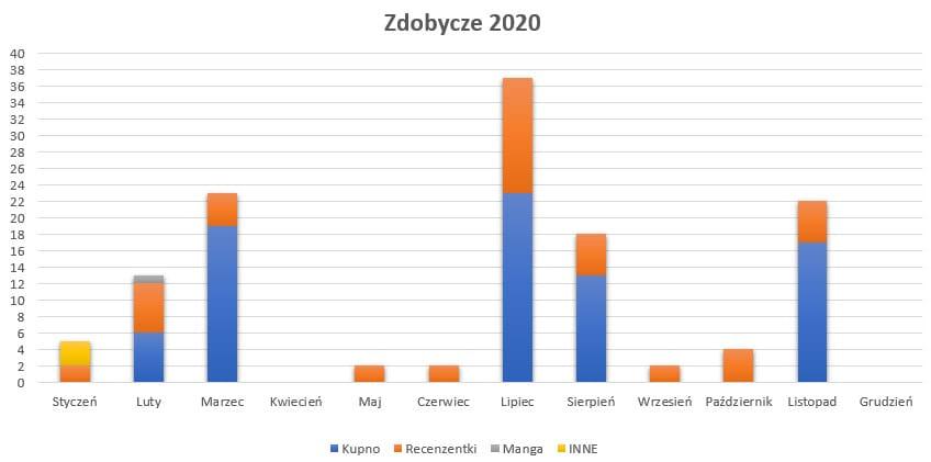 Podsumowanie miesiąca listopad 2020 // Zdobycze