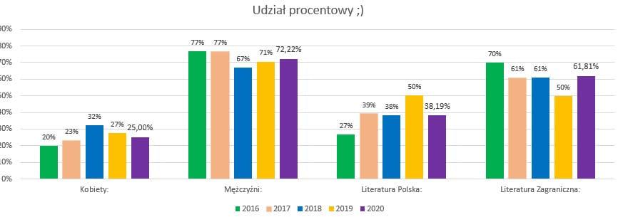 Podsumowanie roku 2020 // Procentowo