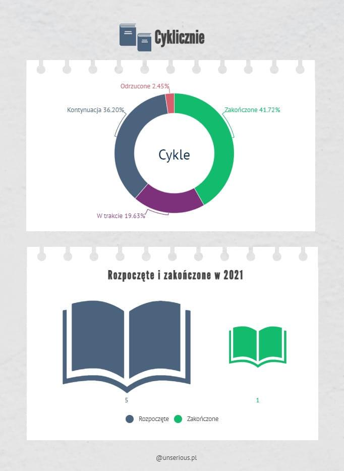 Podsumowanie miesiąca luty 2021 // Cyklicznie