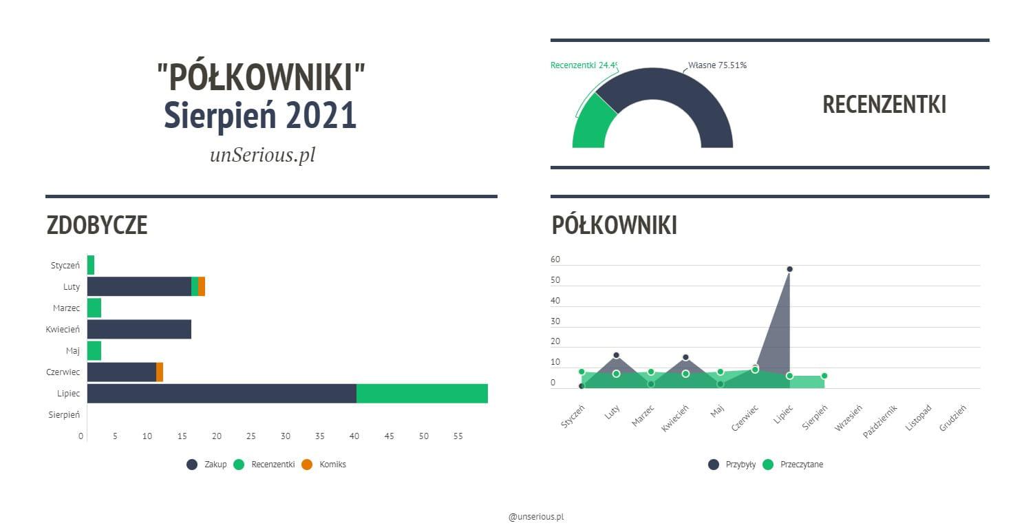 Półkowniki // Podsumowanie miesiąca sierpień 2021