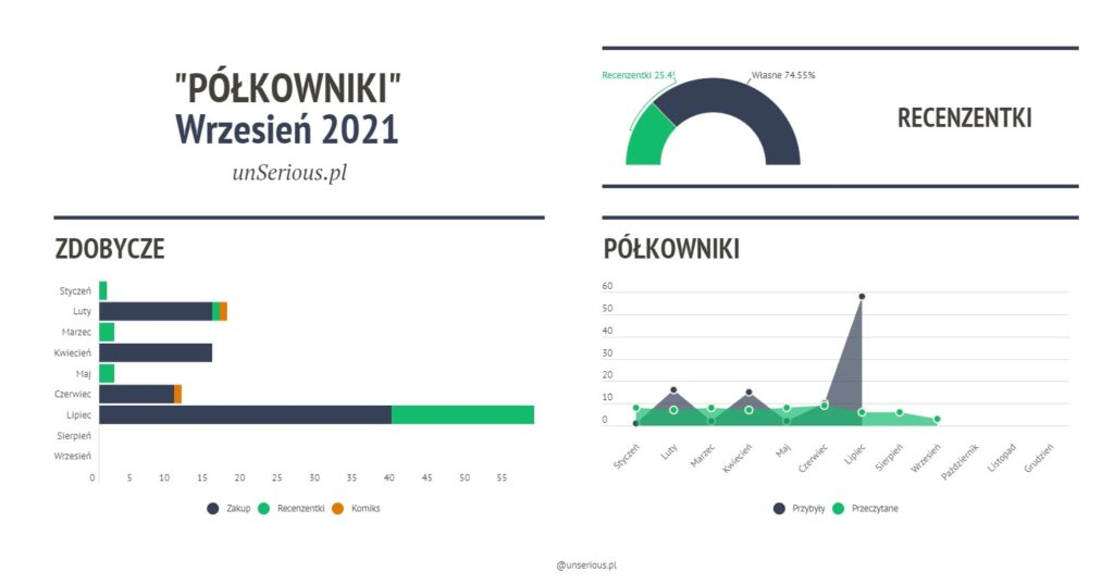 Półkowniki // Podsumowanie miesiąca wrzesień 2021